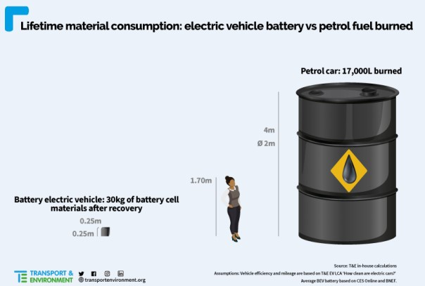 impatto materiali-auto-elettriche-agenzia-comunicazione-padova