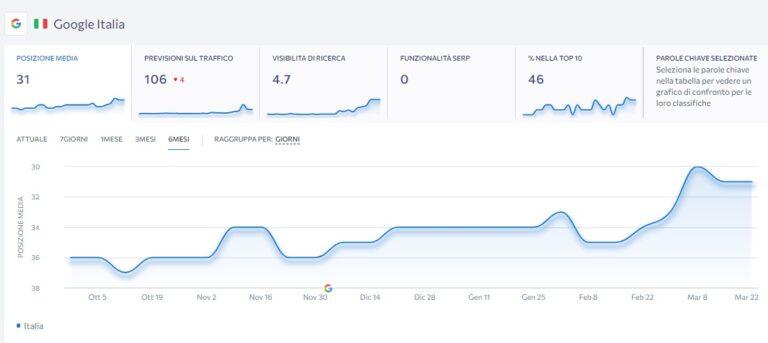 web-marketin-padova-misurazione-campagna-k89
