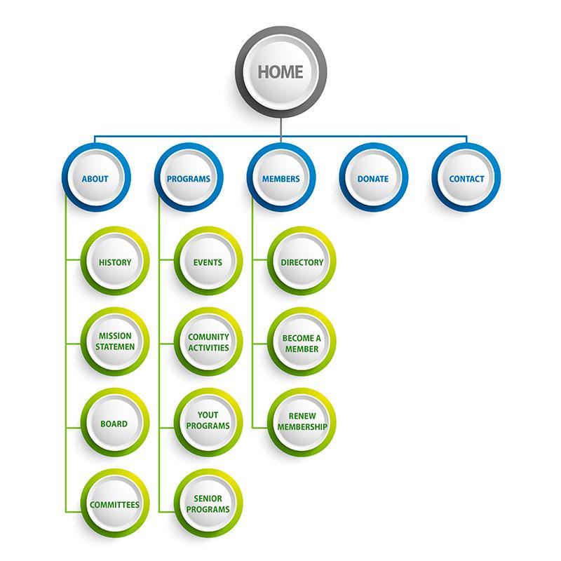 ottimizzazione-siti-web-padova-architettura