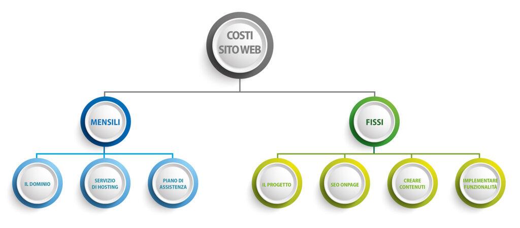 realizzazione-siti-web-padova-costi