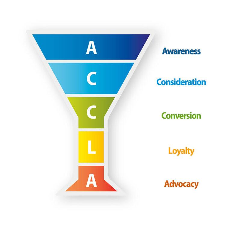 web-marketing-padova-funnel