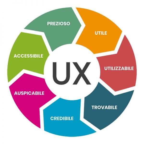 UX-siti-web-responsivi